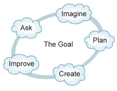 components of the engineering design process displayed in a circular graphic with 'the goal' in the center, and  'imagine,' 'plan,' 'create,' 'improve' and 'ask' around the outside of the circle