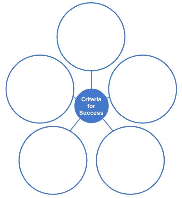 circle web graphic organizer with a center circle labeled Criteria for Success and five blank outer circles
